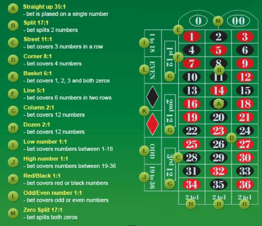 roulette casino rules